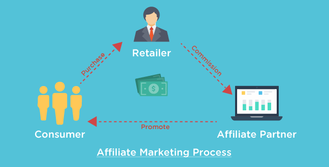 How To Improve Your Affiliate Income in 2019